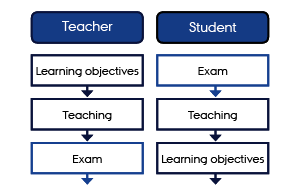Exam and forms of examination